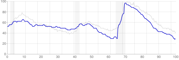 Idaho monthly unemployment rate chart from 1990 to October 2017
